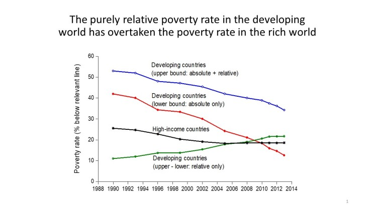 Purely relative poverty rate in developing world