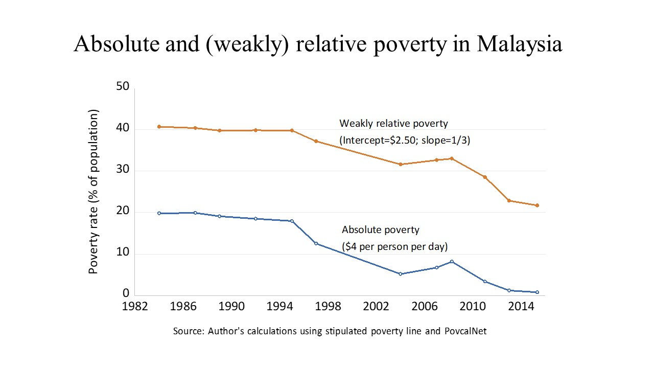 absolute and (weakly) relative poverty in
