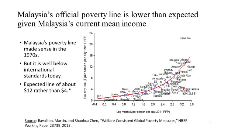 malaysia_s official poverty line is lower than expected