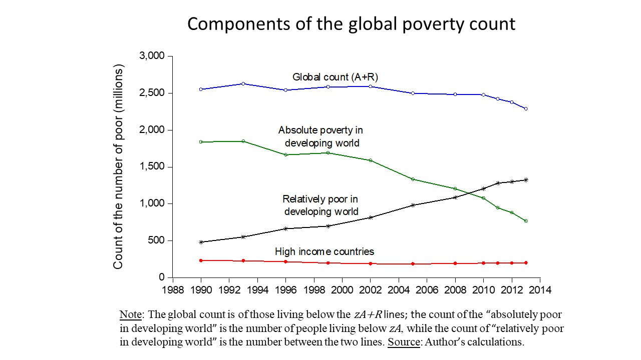 Global poverty count